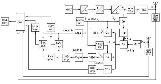 Структурная схема РЛС.