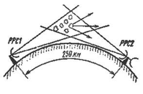 радиорелейная связь реферат