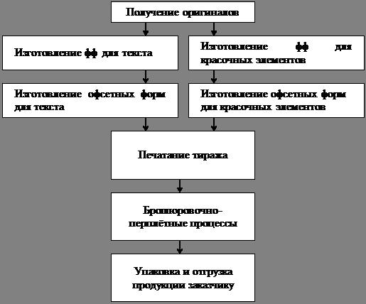 Общая схема изготовления