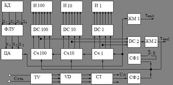 Блочная схема СУ