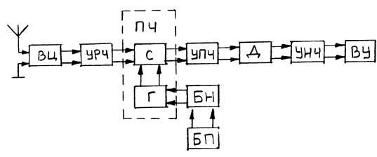 схема супергетеродинного