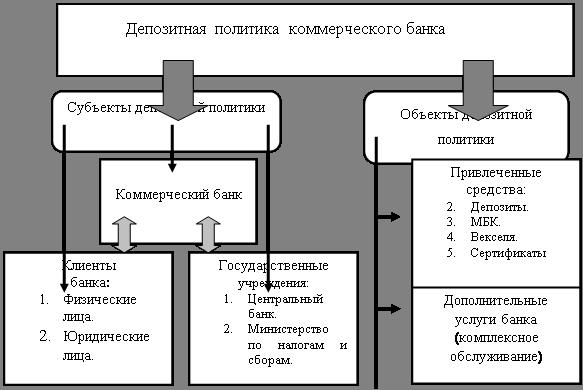 Большой Каталог Рефератов Дипломная работа Повышение  Состав субъектов и объектов депозитной политики коммерческого банка