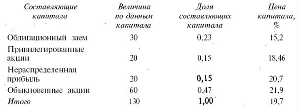 Большой Каталог Рефератов Курсовая работа Управление ценой и  Рассчитаем долю каждой составляющей капитала в общей оцениваемой сумме капитала на основе балансовых оценок элементов пассива баланса фирмы