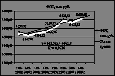 Большой Каталог Рефератов Дипломная работа Бухгалтерский учет  Дипломная работа Бухгалтерский учет расчетов с персоналом по оплате труда и экономический анализ фонда оплаты труда на примере ООО МС компания