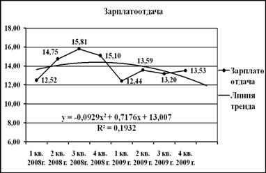 Большой Каталог Рефератов Дипломная работа Бухгалтерский учет  Рис 4 3 Динамика зарплатоотдачи за 2008 2009 гг