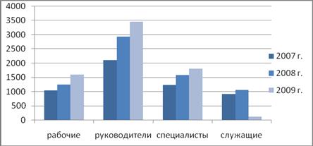 Большой Каталог Рефератов Курсовая работа Анализ и пути  Диаграмма 3 Анализ среднемесячной заработной платы работников по категориям работников 3 Пути повышения производительности труда
