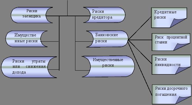 Блок-схема: сохраненные