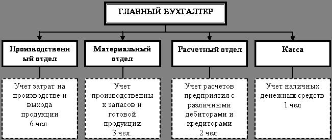 Структура отдела бухгалтерии