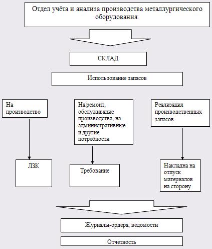 Схема 4. Документооборот учета