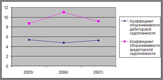 Большой Каталог Рефератов Дипломная работа Учет и аудит  Определение коэффициента оборачиваемости дебиторской задолженности на 2006г указывает на то что оборачиваемость средств в расчетах снижается