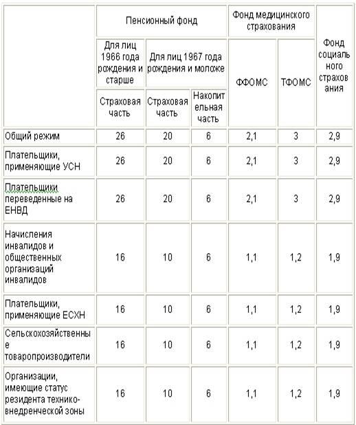 Реферат тариф страховых взносов 2732