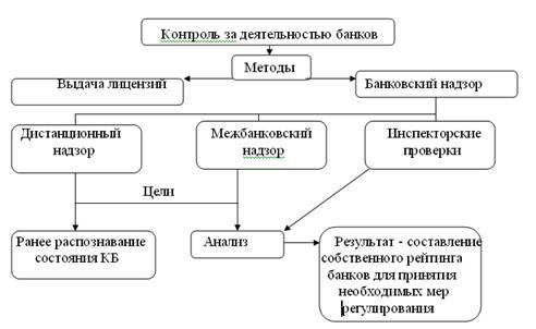 2) текущий контроль (рис. 1).