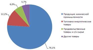 экспорта и импорта прогнозирование структуры