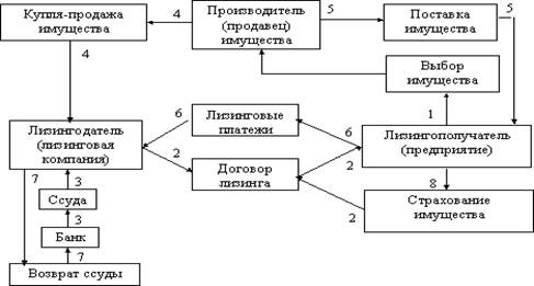 Рисунок 1 - Схема финансового