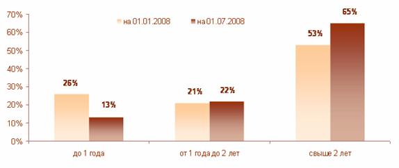 Большой Каталог Рефератов Дипломная работа Кредитование  Динамика в первом полугодии 2008 года