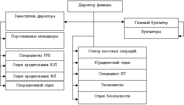 Отделения сбербанка в схеме