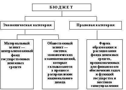 Большой Каталог Рефератов Курсовая работа Бюджетная политика  Рисунок 1 Основные понятия бюджета В материальном понимании государственный