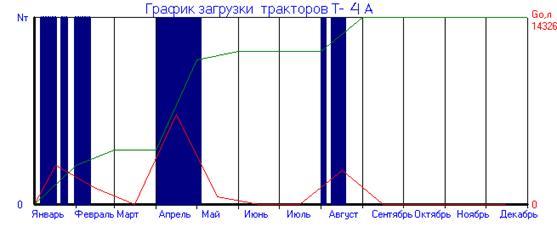 график загрузки: