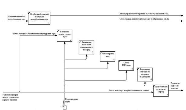 Большой Каталог Рефератов Дипломная работа Инжиниринг бизнес  8 отдельный блок бизнес процессов связанных с дополнительными или экстренными утеря карты запросами клиентов выделяющимися из стандартного цикла