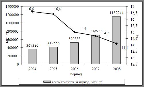 Большой Каталог Рефератов Дипломная работа Кредитование малого  Проведем анализ кредитования субъектов малого и среднего бизнеса по статистическим данным Национального Банка Республики Казахстан Как видно из данных
