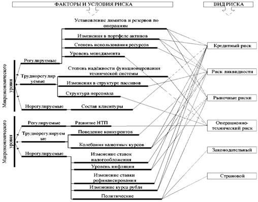 Классификация банковских