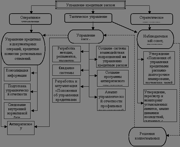 Большой Каталог Рефератов Дипломная работа Совершенствование  Кроме того для совершенствования управления кредитным риском домодедовском филиале банка Возрождение рекомендуется использовать систему оперативное