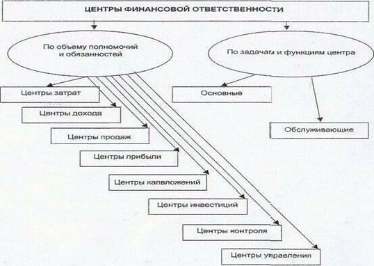 Большой Каталог Рефератов Курсовая работа Система  Разграничение центров финансовой ответственности