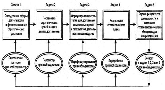 Большой Каталог Рефератов Курсовая работа Стратегическое  Пять задач стратегического управления