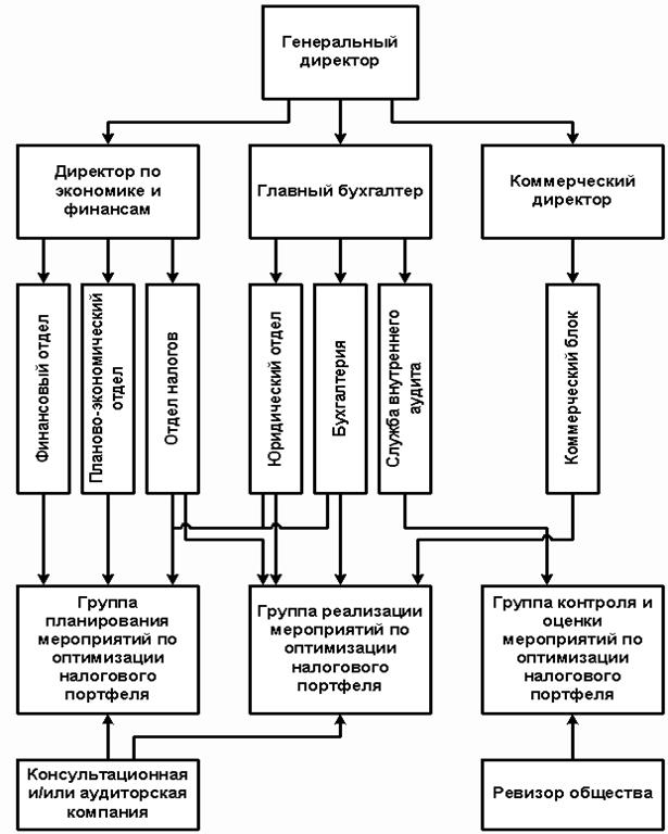структура финансового