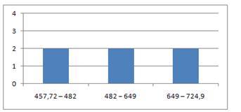 Большой Каталог Рефератов Курсовая работа Статистико  График 2 Гистограмма интервального ряда распределения