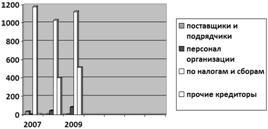 Большой Каталог Рефератов Дипломная работа Оценки эффективности  Данные изменения произошли в основном за счет увеличения задолженности перед прочими кредиторами так если в 2007 году задолженности пред прочими