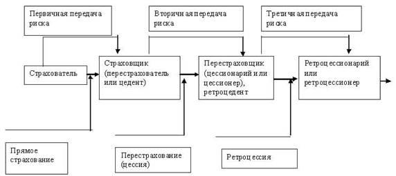 основы перестрахования 2.1