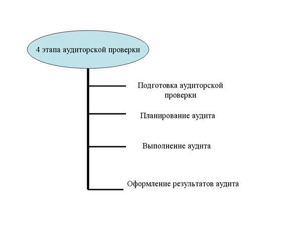Большой Каталог Рефератов Курсовая работа Аудит раскрытия  Схема 2 2 Четыре этапа аудиторской проверки
