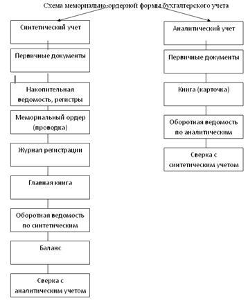 Схема 4 схема