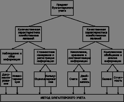 Рис.1 - Схема взаимосвязи