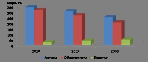 Большой Каталог Рефератов Дипломная работа Аккредитивная форма  На рисунке 4 покажем динамику основных показателей бухгалтерского баланса АО Евразийский Банк