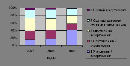 Большой Каталог Рефератов Дипломная работа Пути повышения  Рисунок 2 2 Структура объема реализованной продукции
