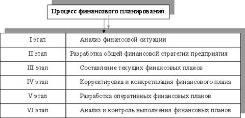 Большой Каталог Рефератов Курсовая работа Финансовое  Баланс предприятия входит в состав документов финансового планирования а отчётный бухгалтерский баланс является исходной базой на первой стадии