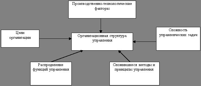 Большой Каталог Рефератов Дипломная работа Оценка эффективности  1 1 Понятия и принципы построения системы управления