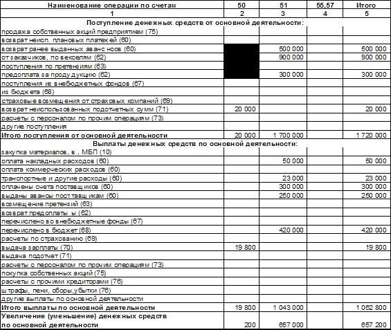 Большой Каталог Рефератов Курсовая работа Управление денежными  Анализируя данную таблицу модно сделать вывод что денежные средства по сч 50 увеличились на 200 руб по сч 51 сократились на 2323000 руб