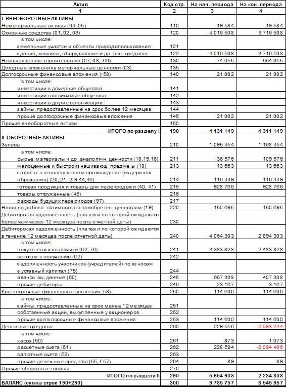Большой Каталог Рефератов Курсовая работа Управление денежными  Таблица 2 Бухгалтерский баланс руб