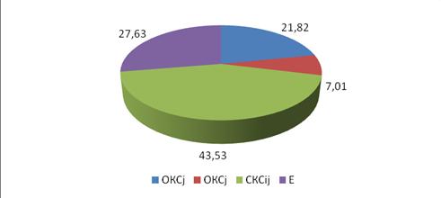 Большой Каталог Рефератов Курсовая работа Генетико  Рисунок 1 Вклад ОКС СКС и Ё в изменчивость коэффициента хозяйственной эффективности фотосинтеза