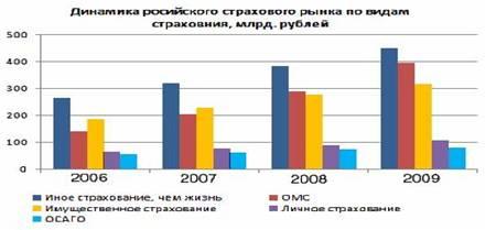 Большой Каталог Рефератов Курсовая работа Проблемы и  Динамика российского страхового рынка по видам страхования млрл руб