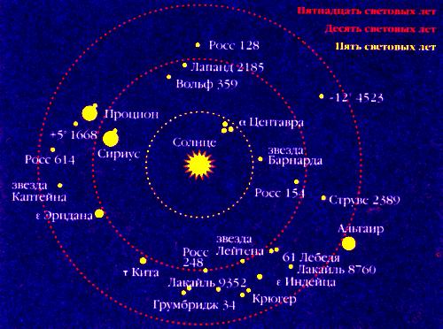 Большой Каталог Рефератов Реферат Наша Галактика Млечный Путь  Звезды расстояния которых от Солнца не превышают 15 световых лет