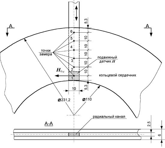 Большой Каталог Рефератов Реферат Влияние магнитного поля  Принцип измерения напряженности магнитного поля в различных точках по радиальной координате кольцевого сердечника