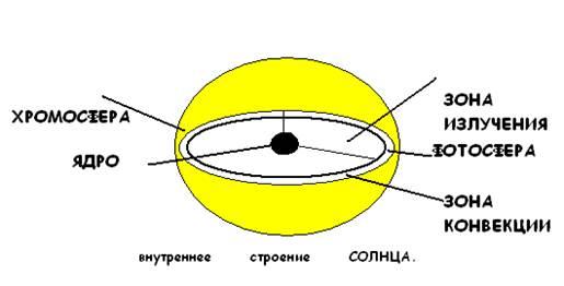 Реферат строение солнечной атмосферы 6234