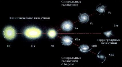 Большой Каталог Рефератов Реферат Типы Галактик Наша Галактика  Метагалактика часть Вселенной доступная современным астрономическим методам исследований содержит несколько миллиардов галактик звездных систем