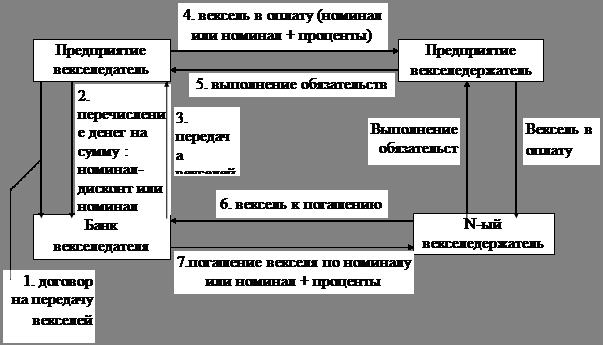 Организация оборота векселей