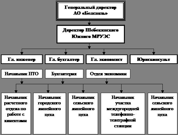 Схема управления Шебекинского