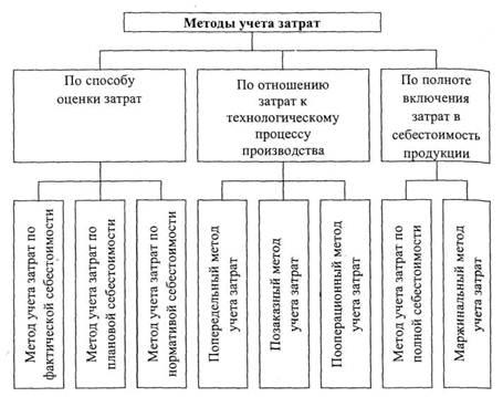 Большой Каталог Рефератов Реферат Попередельный метод учета  Рис 1 1 1 Классификация методов учета затрат